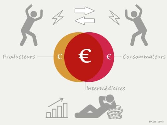 illustration-producteurs-vs-consommateurs